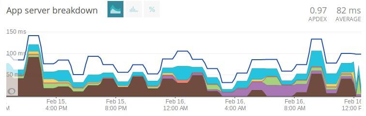 Server Side Speed Increase